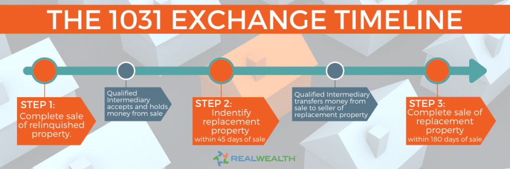 Infographic Highlighting - 1031 Exchange Timeline Step 1: Complete sale of relinquished property Step 2: Identify replacement property within 45 days Step 3: Complete sale of replacement property within 180 days