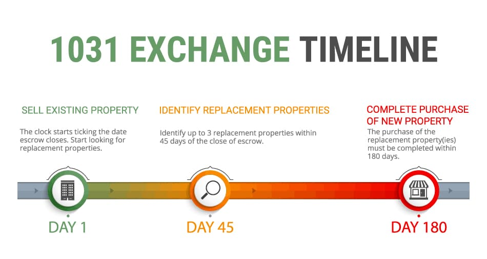 Infographic Highlighting 1031 Exchange Timeline by Think Realty