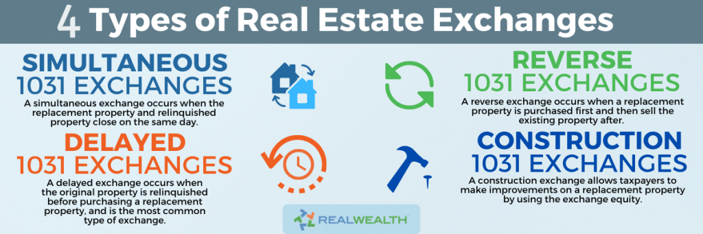 4 Types of Real Estate Exchanges Infographic: Simultaneous exchange, reverse exchange, delayed exchange, construction exchange