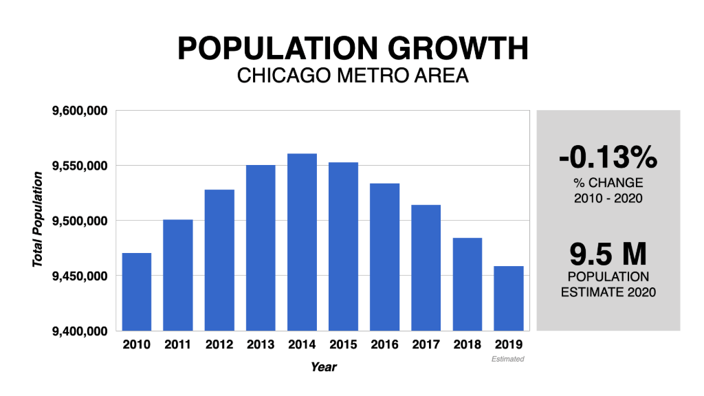 Graph Showing Chicago Population Growth 2010-2020