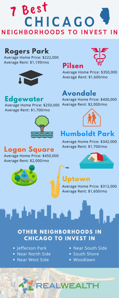 Infographic Highlighting - 7 Best Chicago Neighborhoods to Invest In