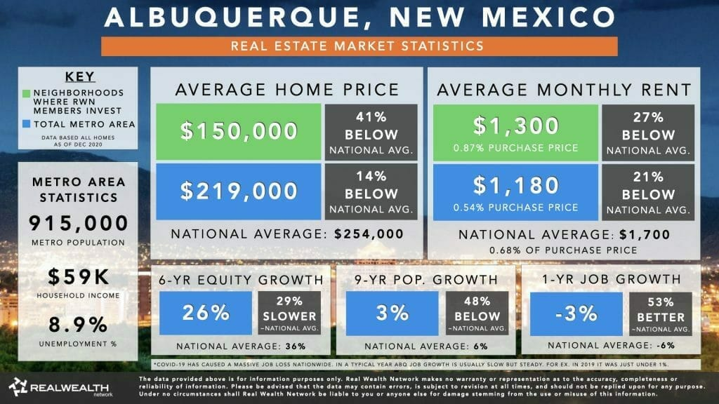 Best Places To Buy Rental Property 2021 #1: Albuquerque Housing Market Statistics Chart 2021 - Home Values, Rents, 6 Year Equity Growth & Rent Growth, 9 Year Population Growth, Job Growth