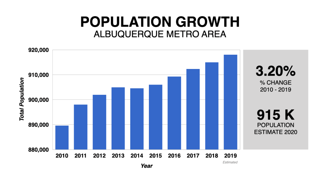 Graph Showing Albuquerque Housing Market Population Growth 2010-2020
