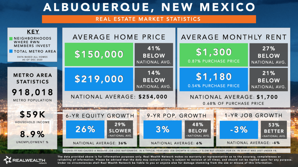 Albuquerque Housing Market Statistics Chart 2021 - Home Values, Rents, 6 Year Equity Growth & Rent Growth, 9 Year Population Growth, Job Growth