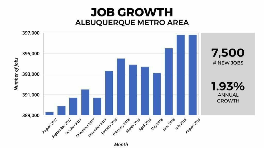 Albuquerque Real Estate Market: Job Growth 2018