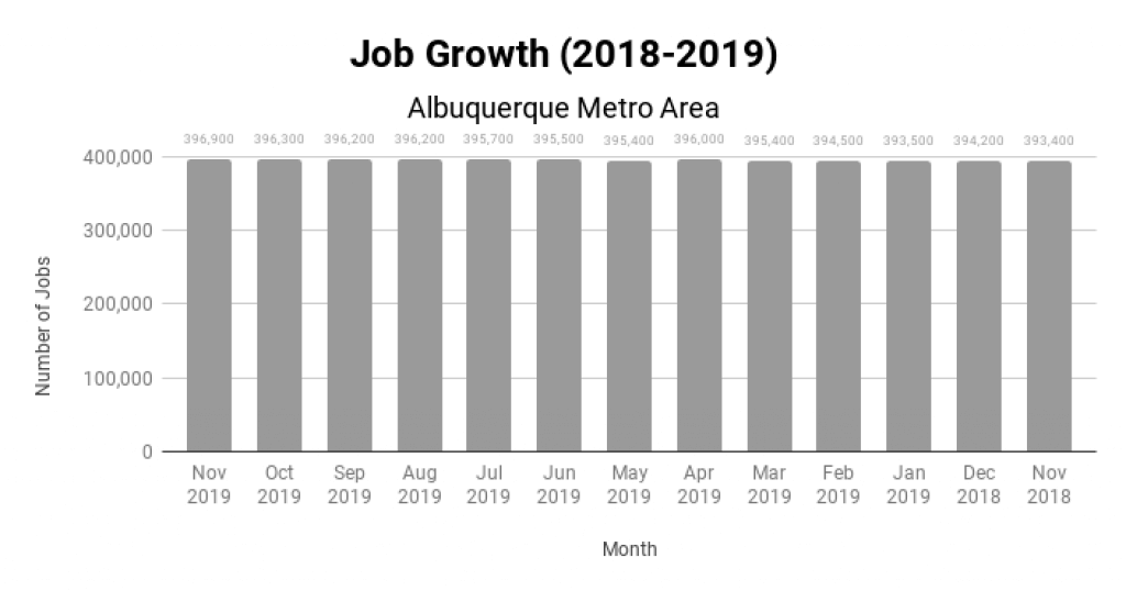 Albuquerque Real Estate Market Job Growth 2018-2019