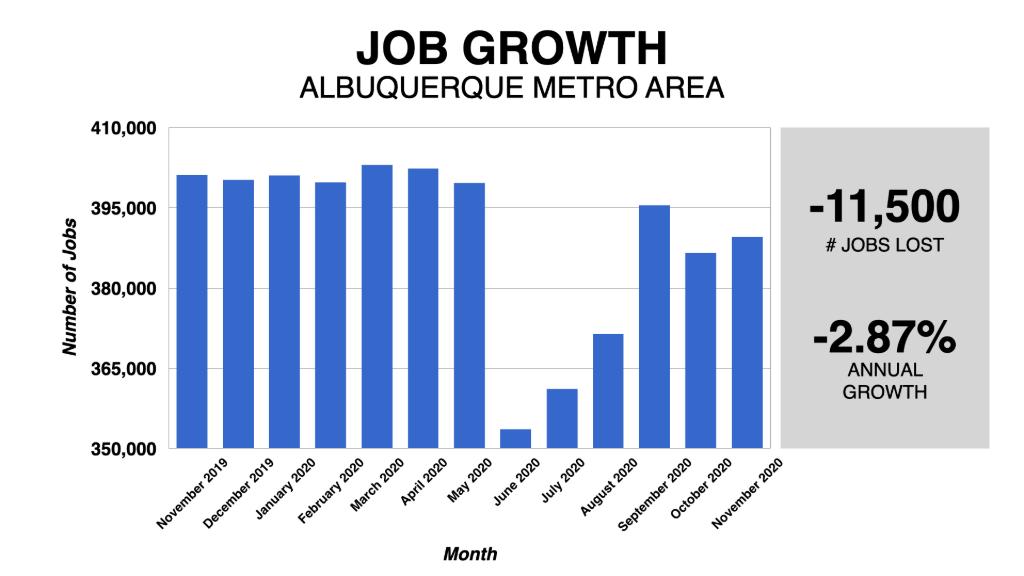 Graph Showing Albuquerque Job Growth 2019-2020