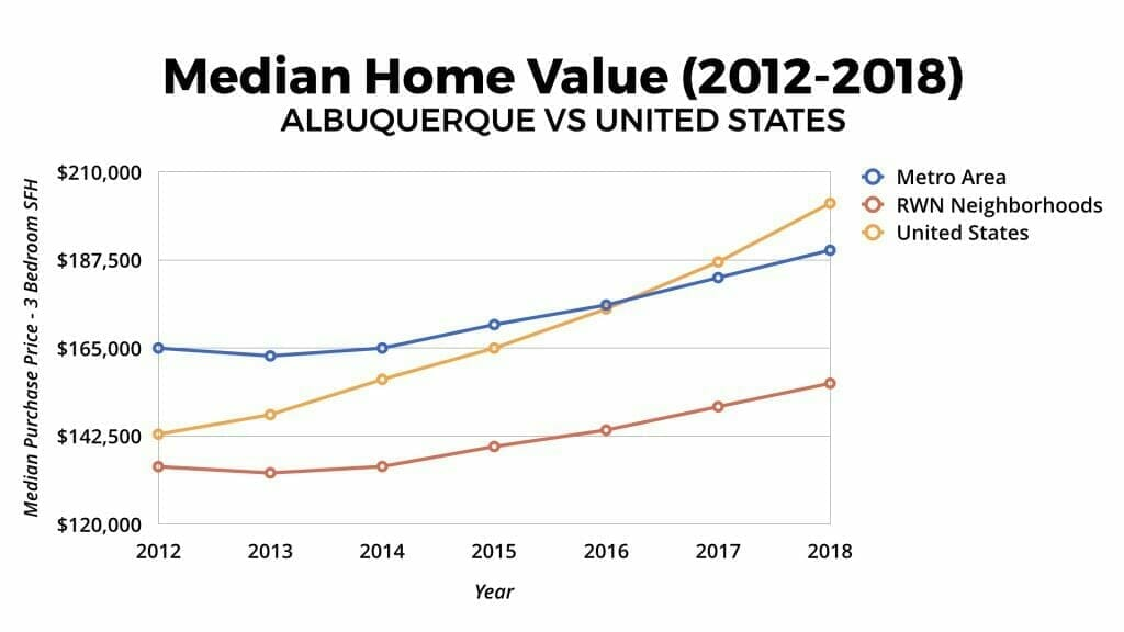 Albuquerque Real Estate Market: Median Home Value Appreciation 2012-2018