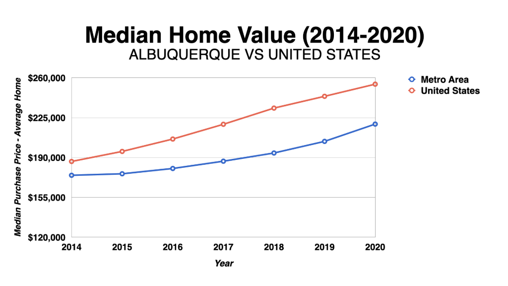 Graph Showing Albuquerque Median Home Value 2014-2020