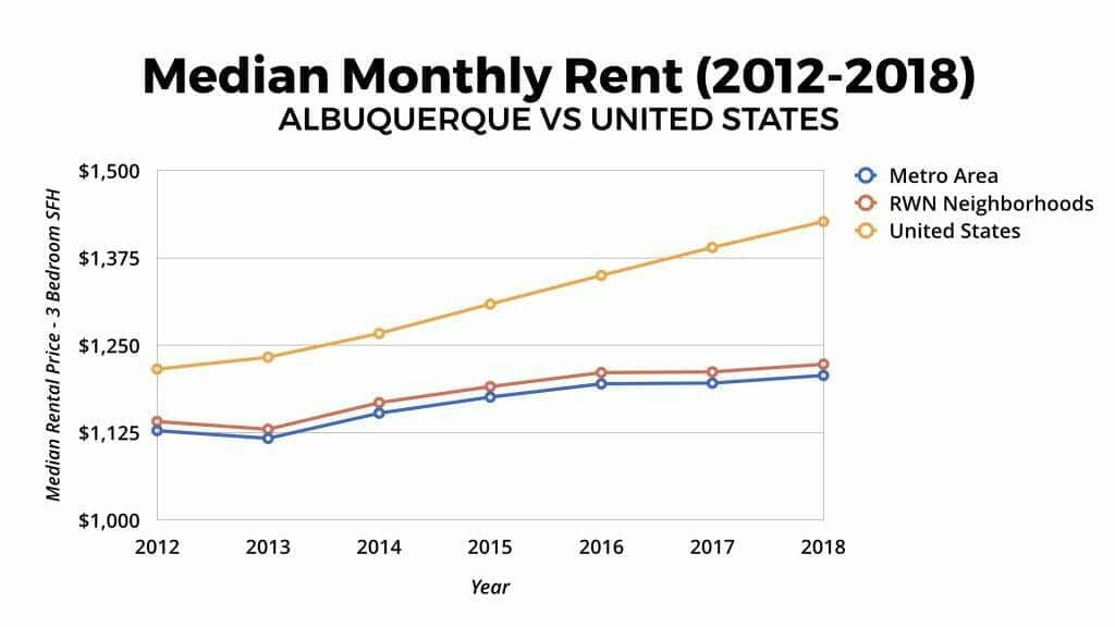Albuquerque Real Estate Market: Median Monthly Rental Appreciation 2012-2018