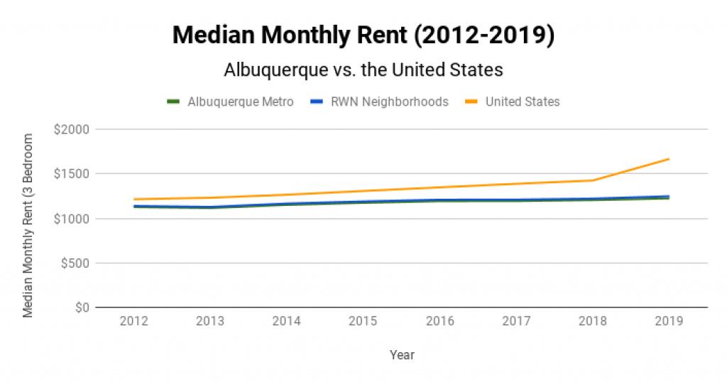 Albuquerque Real Estate Market Median Monthly Rent 2012-2019