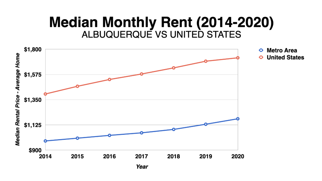 Graph Showing Albuquerque Median Monthly Rent 2014-2020