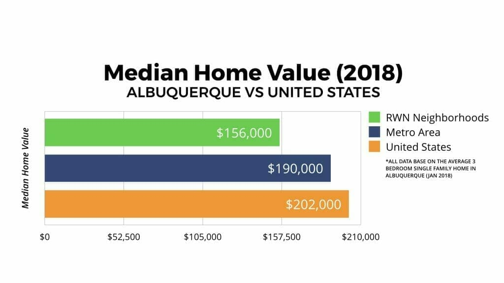Albuquerque Real Estate Market: Median Home Value 2018
