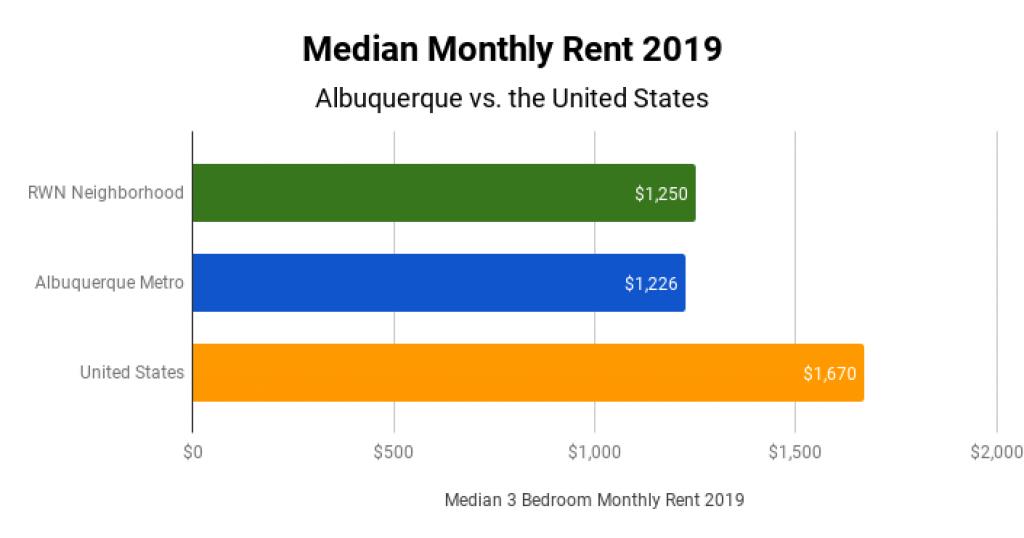 Market Real Estate Market Median Monthly Rent 2019