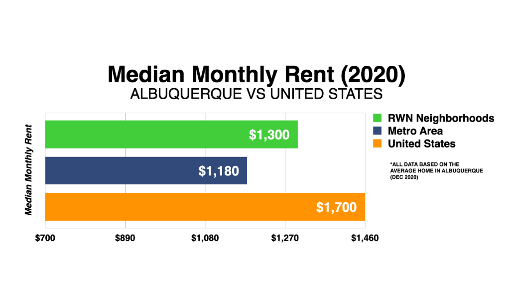 Graph Showing Albuquerque Median Monthly Rent 2020