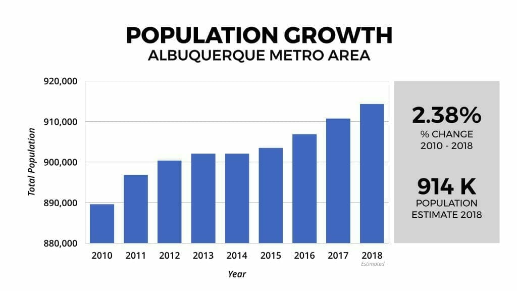 Albuquerque Real Estate Market: Population Growth 2010-2018