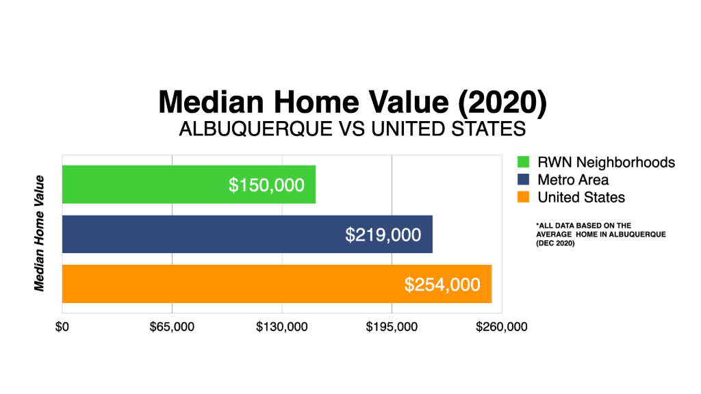 Graph Showing Albuquerque Real Estate Market Median Home Value 2020
