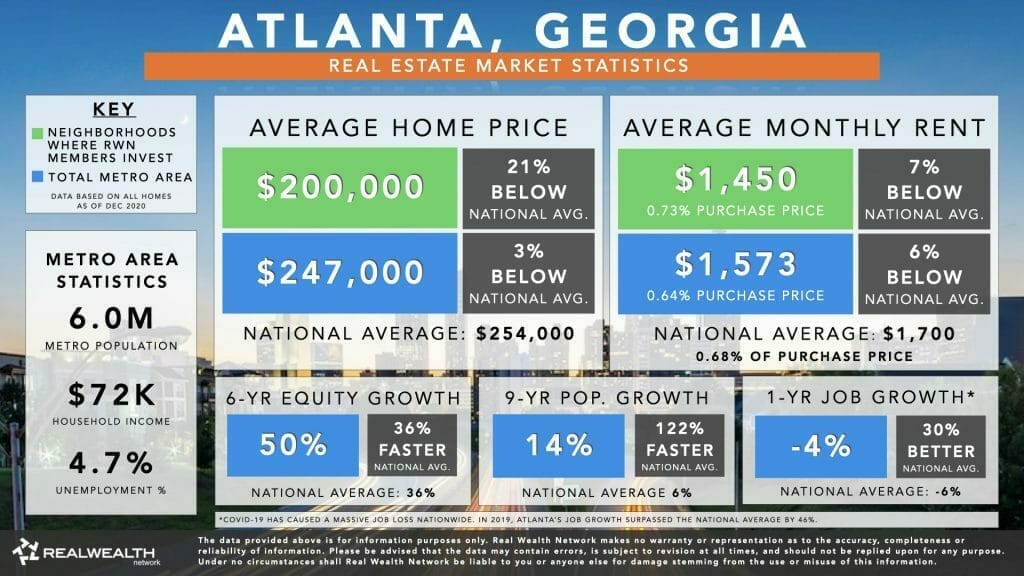 Best Places To Buy Rental Property 2021 #2: Atlanta Housing Market Statistics Chart 2021 - Home Values, Rents, 6 Year Equity Growth & Rent Growth, 9 Year Population Growth, Job Growth
