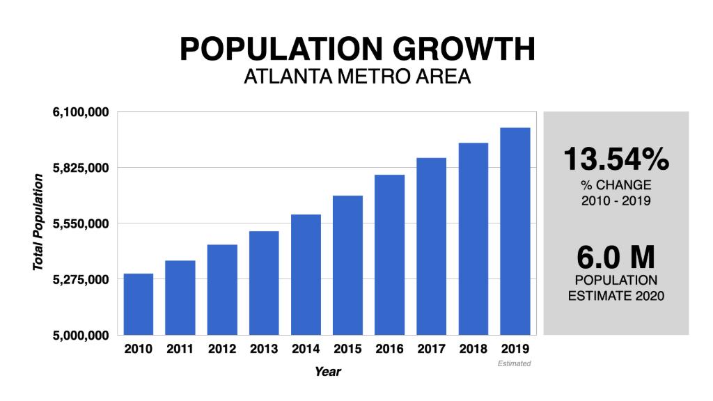 Graph Showing Atlanta Housing Market Population Growth 2010-2020