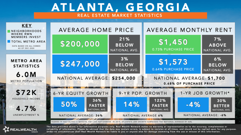 Atlanta Housing Market Statistics Chart 2021 - - Home Values, Rents, 6 Year Equity Growth and Rent Growth, 9 Year Population Growth, Job Growth