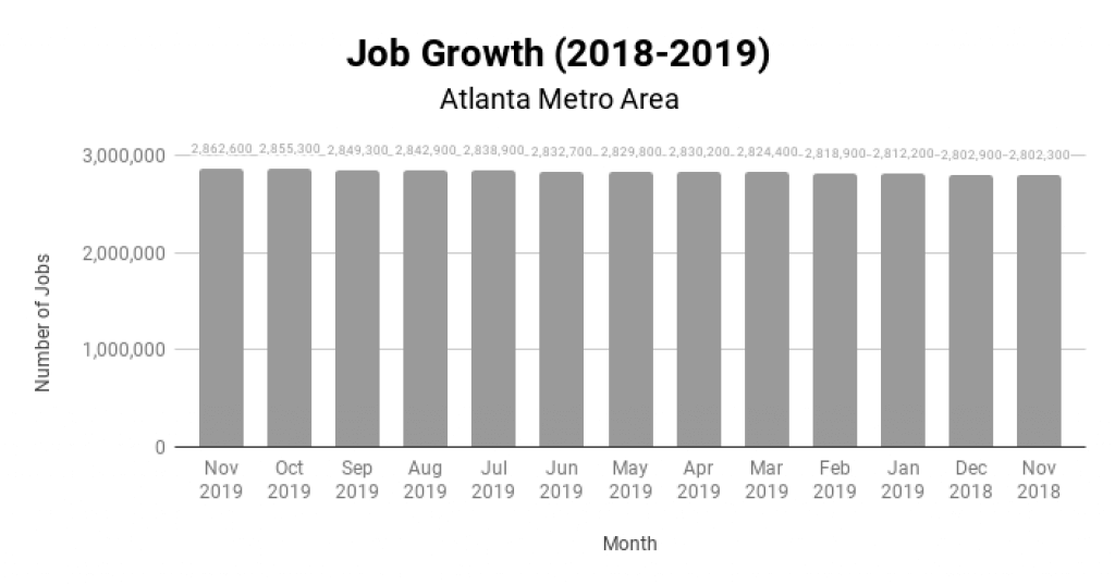 Atlanta Real Estate Market Job Growth 2018-2019