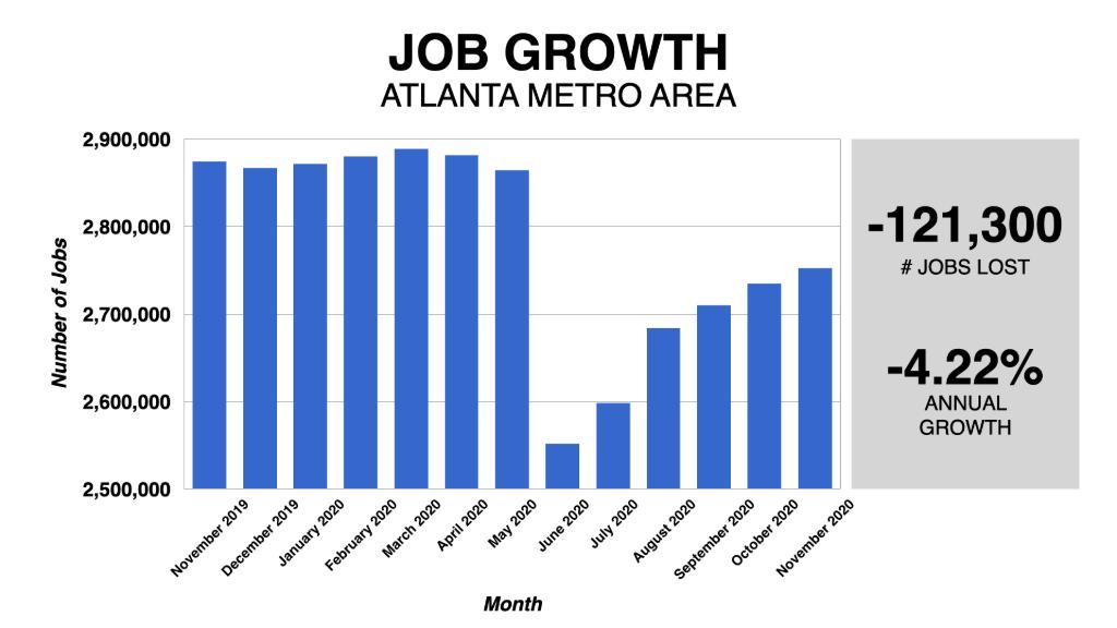 Graph Showing Atlanta Job Growth 2019-2020