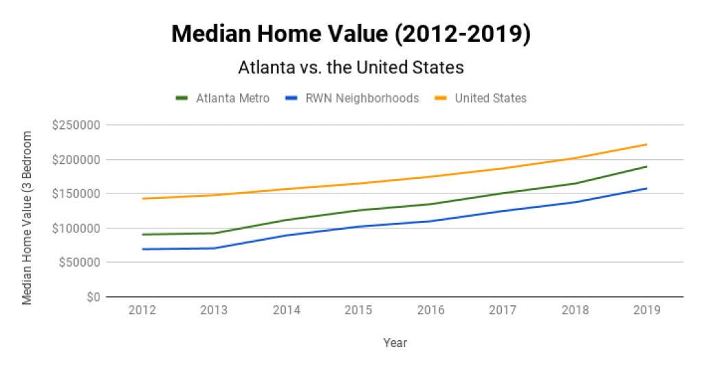 Atlanta Real Estate Market Median Home Value 2012-2019