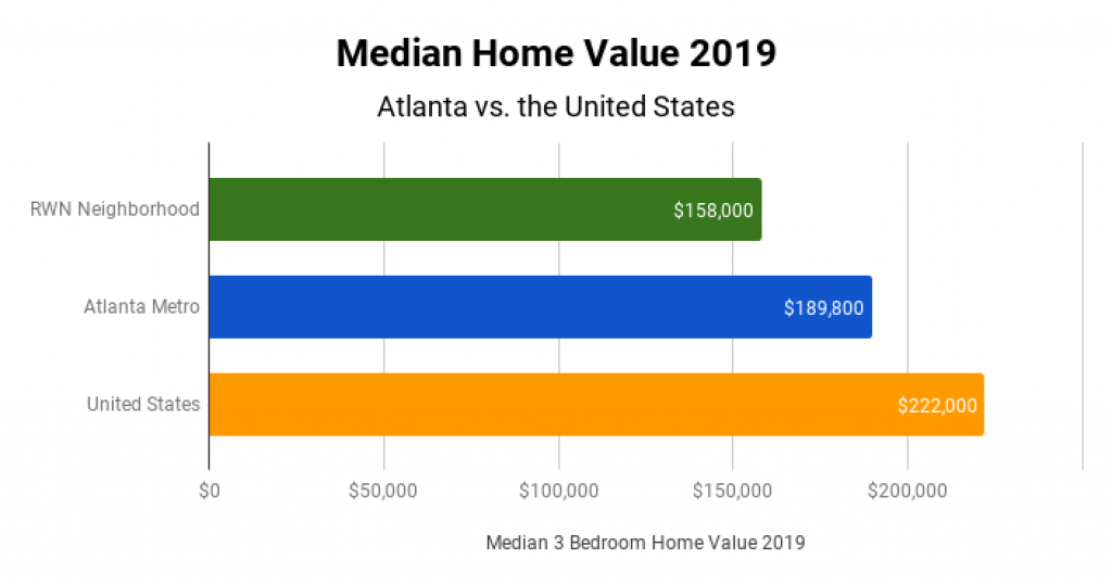 Atlanta Real Estate Market Median Home Value 2019