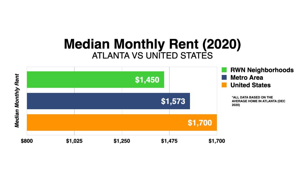 Graph Showing Atlanta Median Home Values 2020