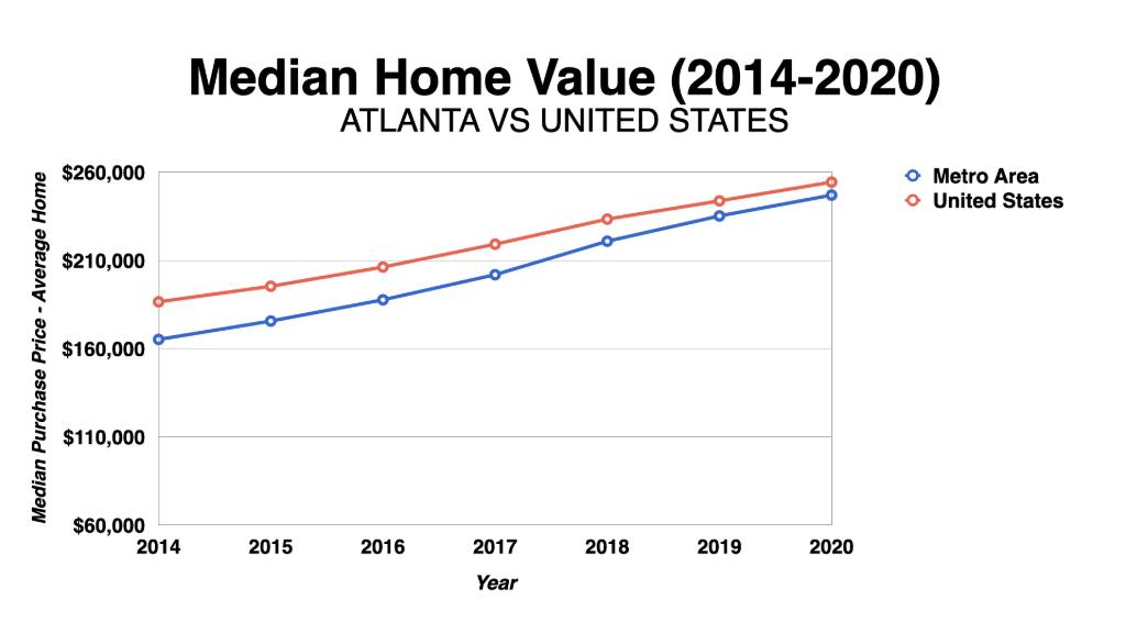 Graph Showing Atlanta Median Home Value 2014 2020