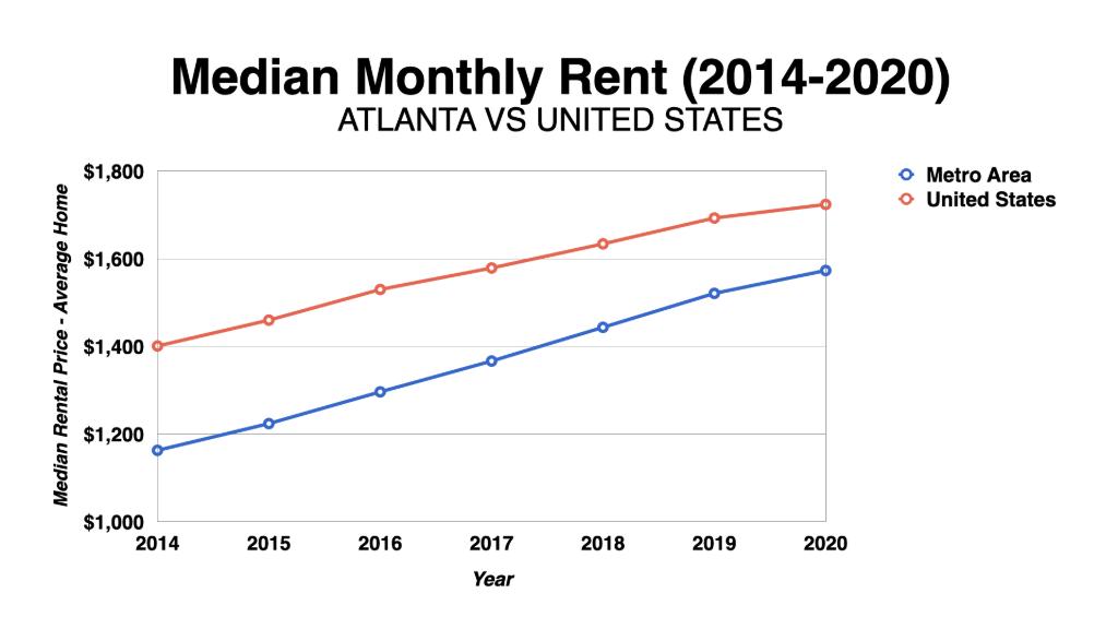 Graph Showing Atlanta Median Monthly Rent 2014-2020
