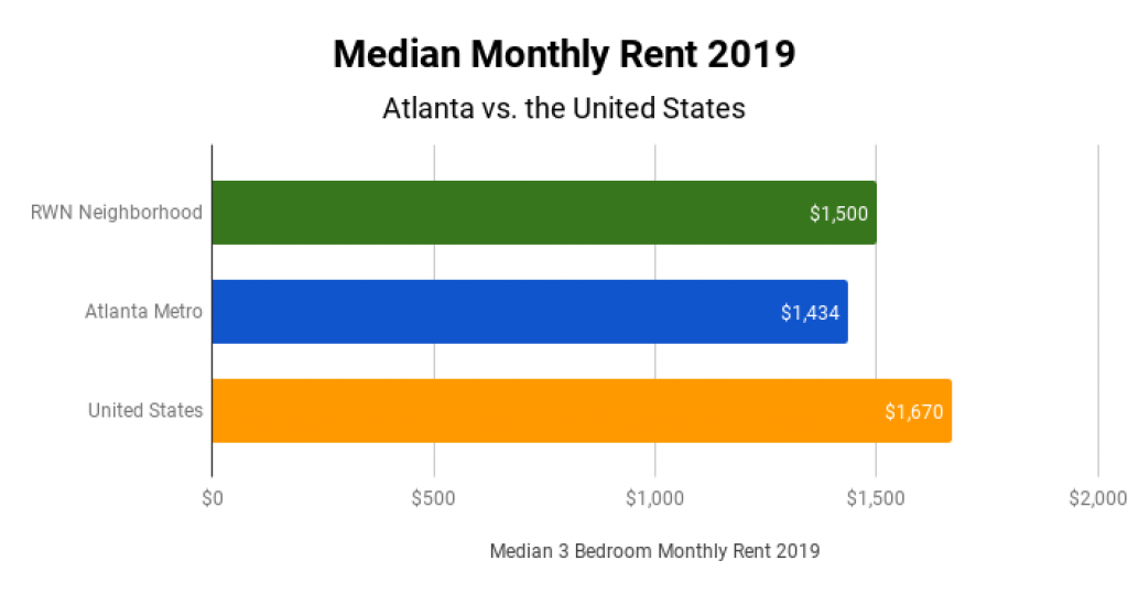 Atlanta Real Estate Market Median Monthly Rent 2019