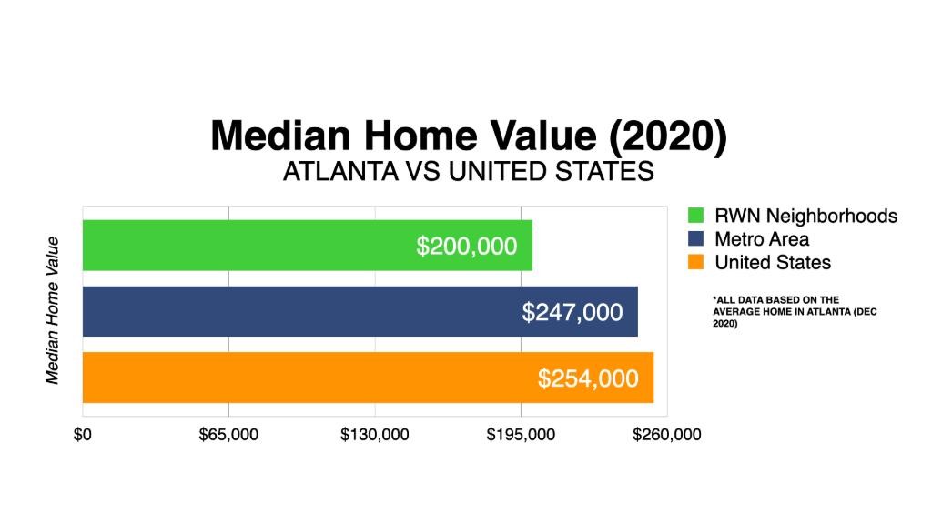 Graph Showing Atlanta Median Monthly Rent 2021