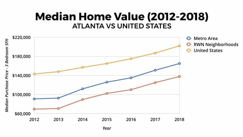Atlanta Real Estate Market Home Value Appreciation 2012-2018