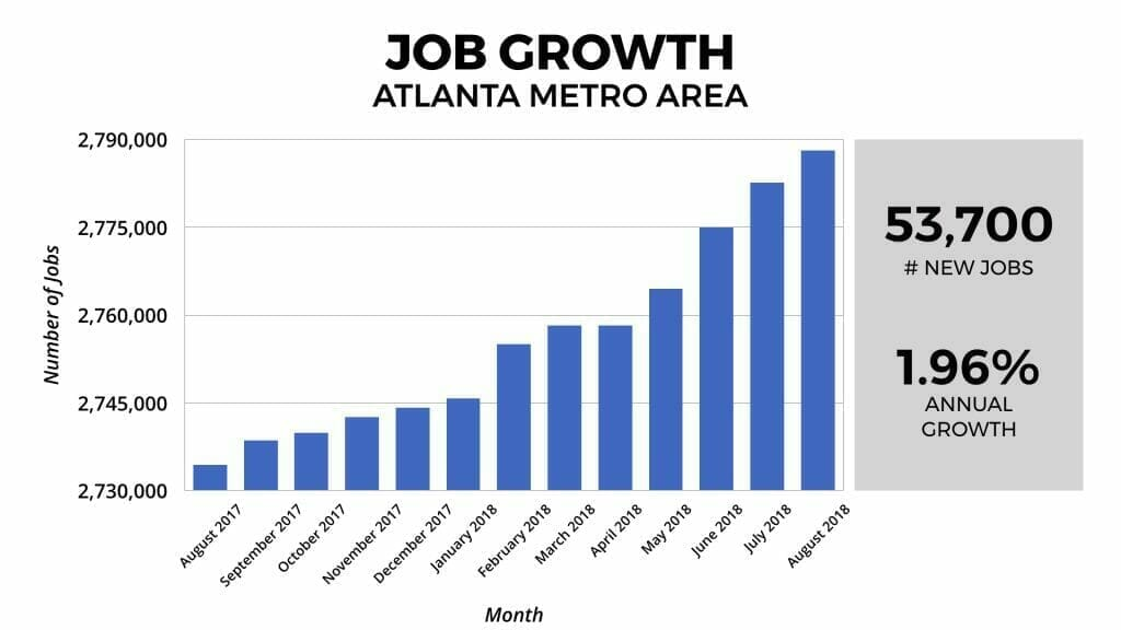 Atlanta Real Estate Market Job Growth 2018