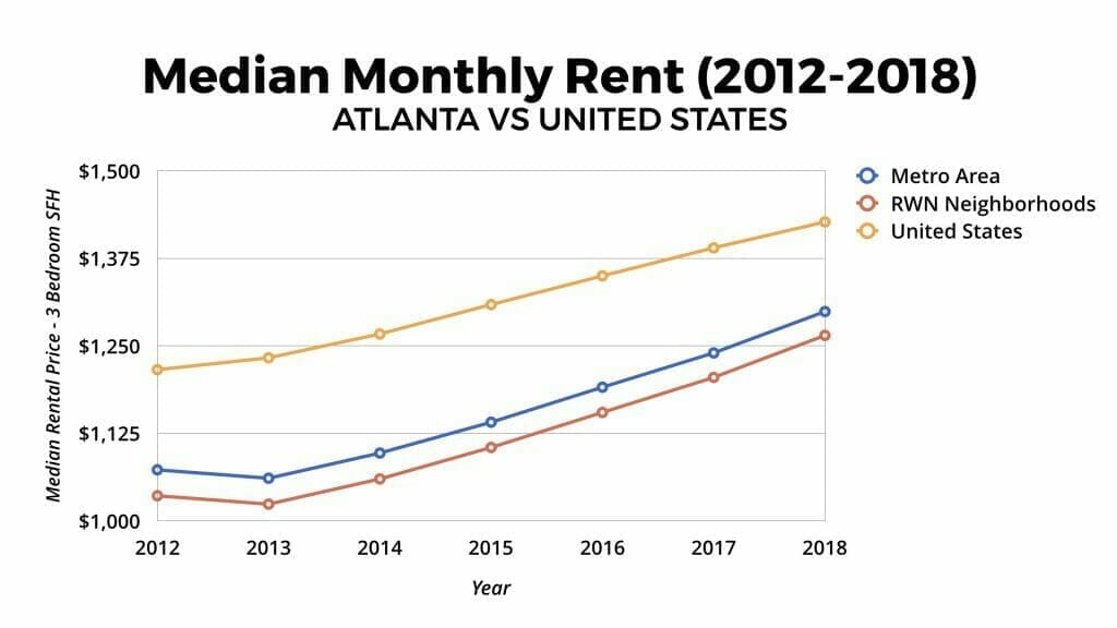 Atlanta Real Estate Market Median Rental Appreciation 2012-2018