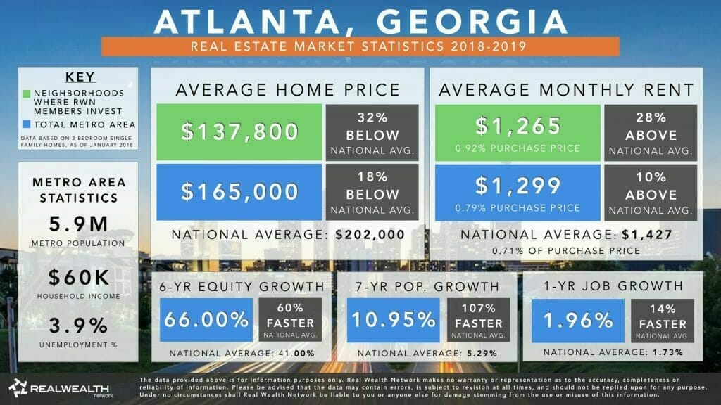 Atlanta Real Estate Market Trends & Statistics 2018-2019