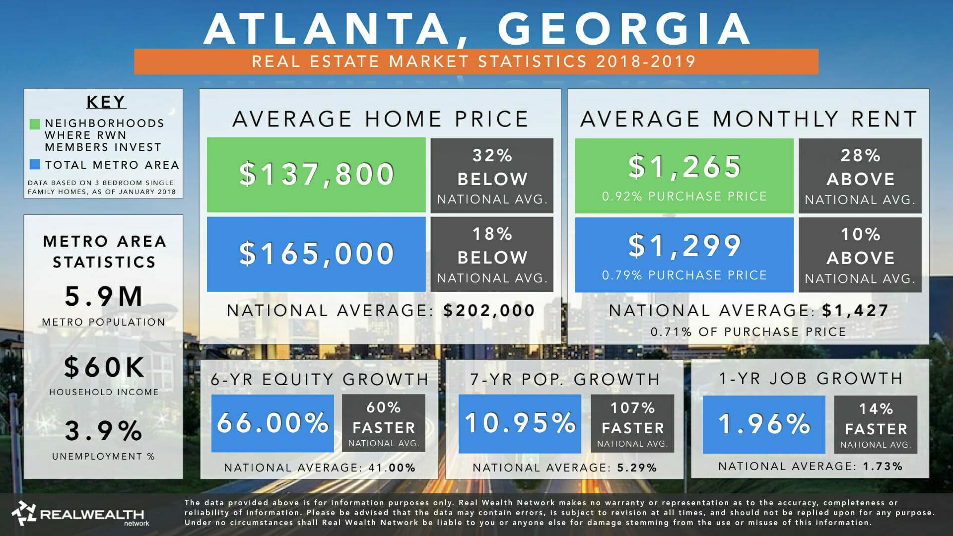 Atlanta, GA | Real Estate Market Statistics & Trends 2019