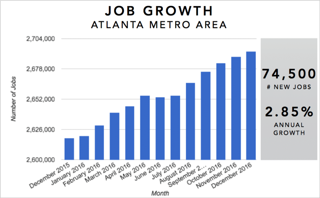 Atlanta Real Estate Investment Market Trends & Statistics - Metro Area Annual Job Growth Infographic [2017]