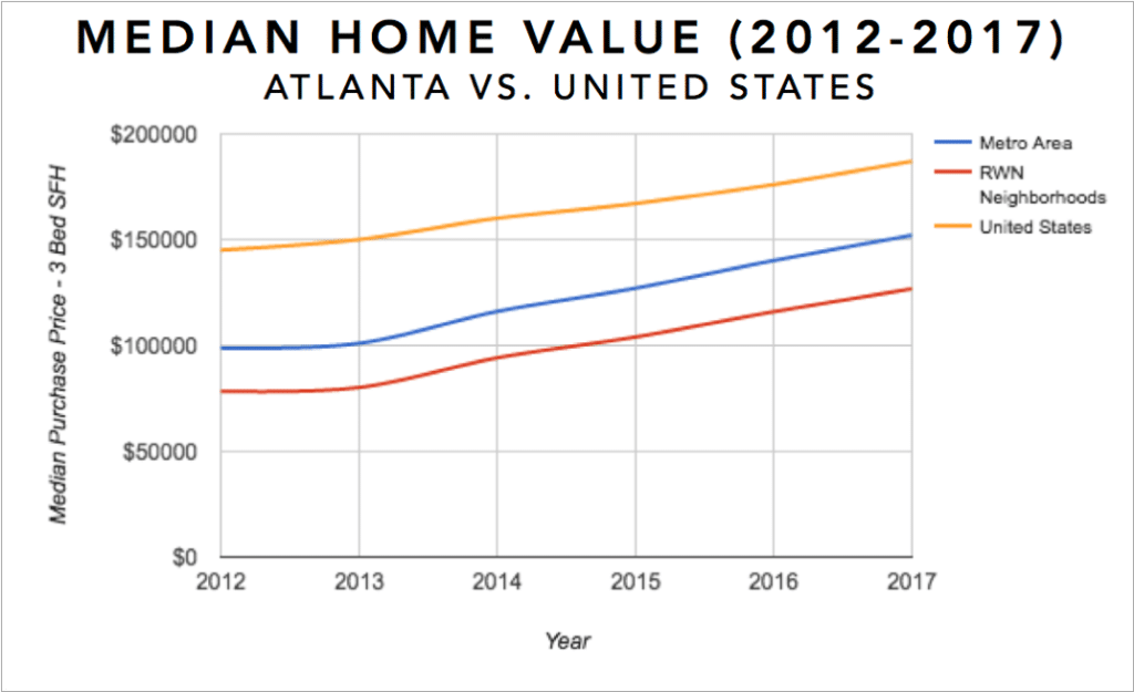 Atlanta Real Estate Investment Market Trends & Statistics - Median Equity Growth for 3 Bedroom Single Family Homes 2012-2017 Infographic