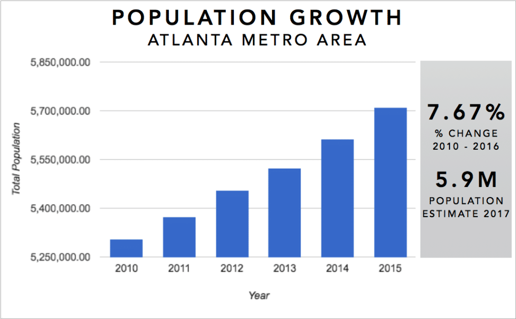 Atlanta Real Estate Investment Market Trends & Statistics - Metro Area Population Growth 2010-2016 Infographic