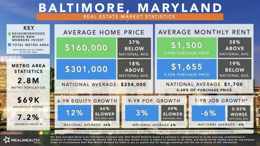 Baltimore Housing Market Statistics Chart 2021 - Home Values, Rents, 6 Year Equity Growth & Rent Growth, 9 Year Population Growth, Job Growth