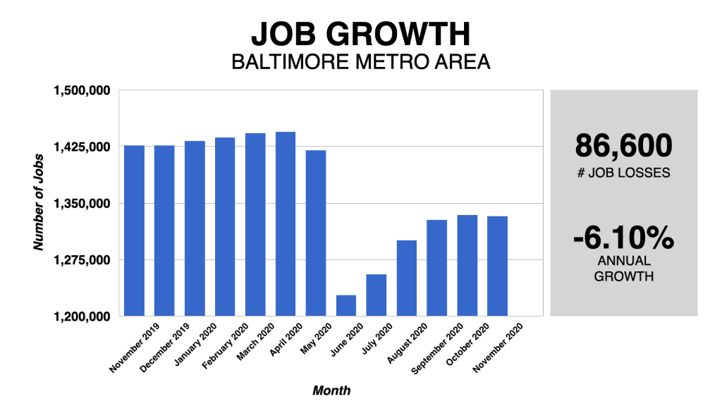 Graph Showing Baltimore Job Growth 2019-2020