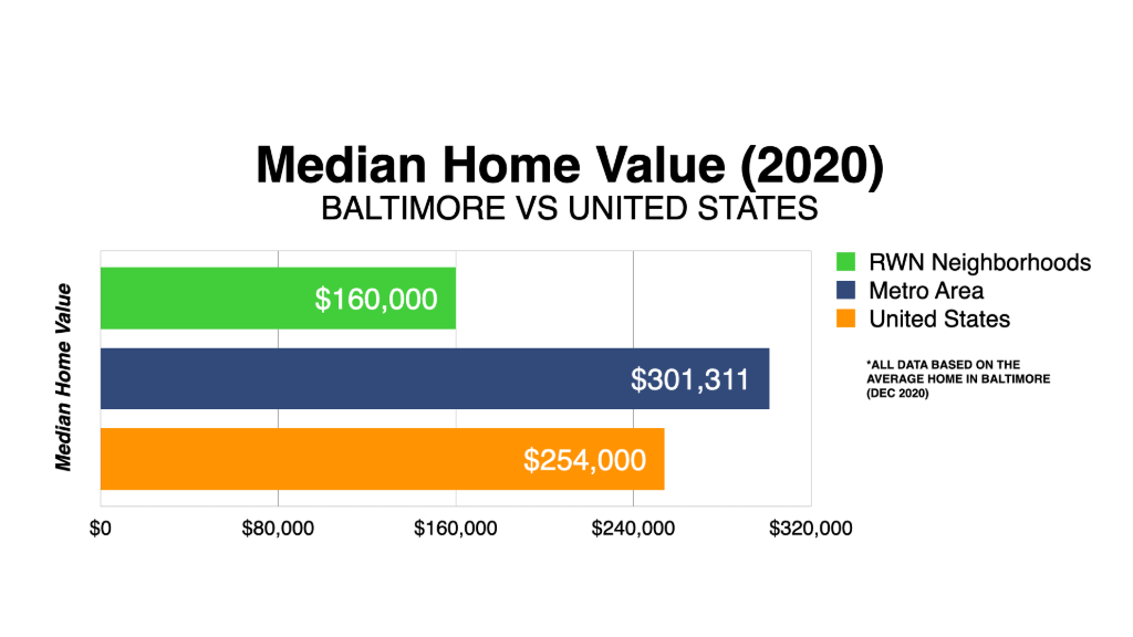 Graph Showing Baltimore Median Home Value 2020