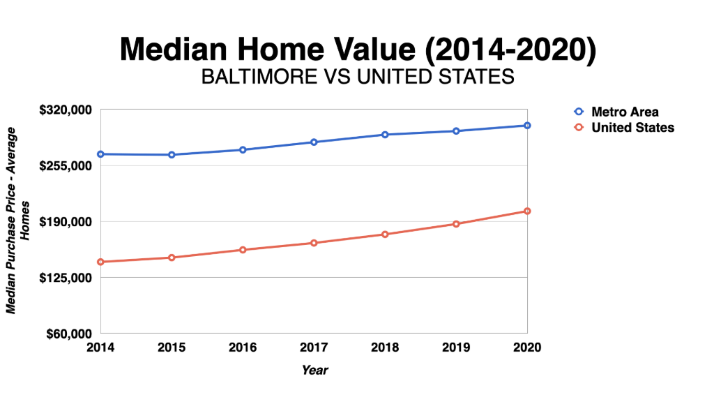 Graph Showing Baltimore Median Home Values 2014-2020