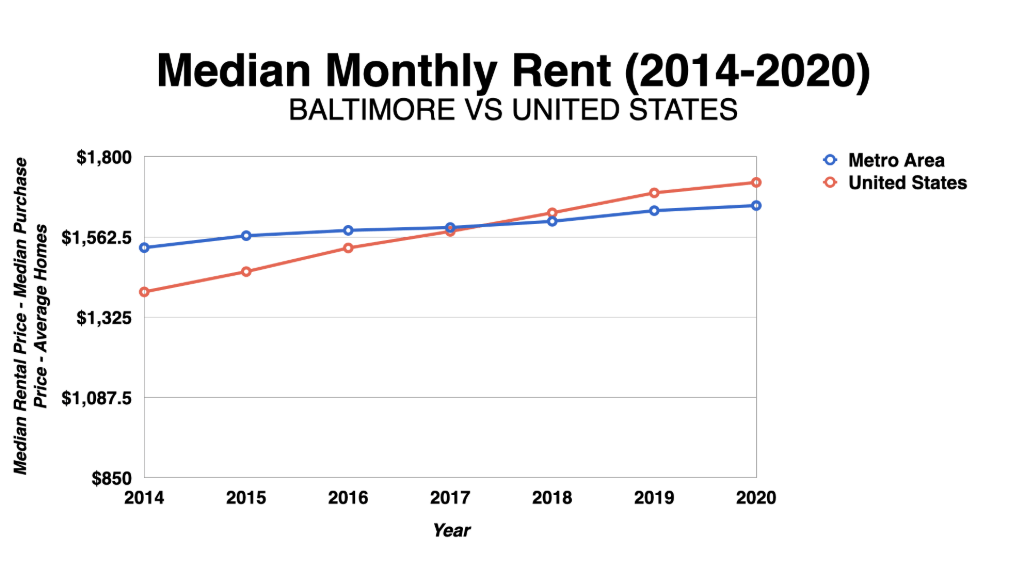 Graph Showing Baltimore Median Monthly Rent 2014 2020