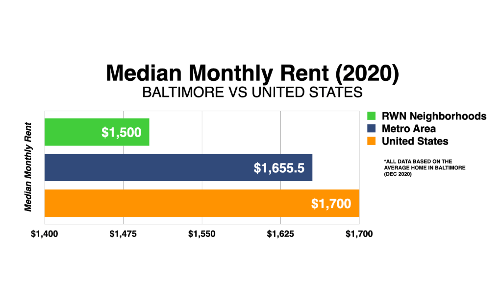 Graph Showing Baltimore Median Monthly Rent 2020