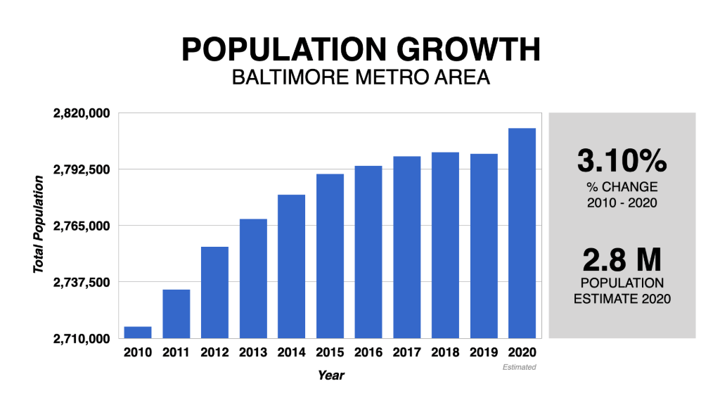 Graph Showing Baltimore Population Growth 2010-2020