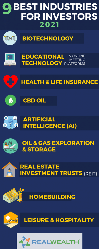 Best Industries For Investors 2021 Infographic
