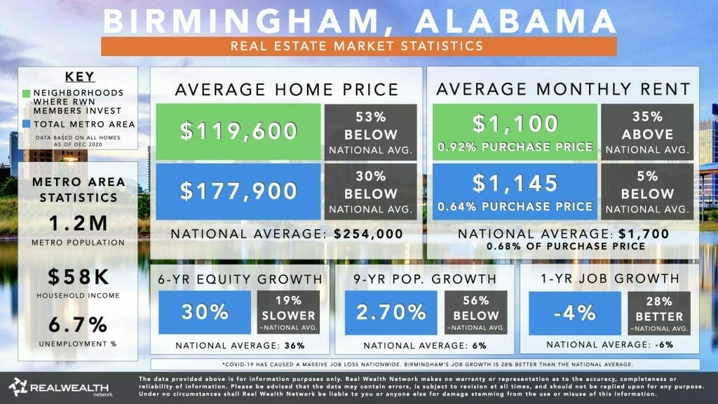 Best Places To Buy Rental Property 2021 #4: Birmingham Housing Market Statistics Chart 2021 - Home Values, Rents, 6 Year Equity Growth & Rent Growth, 9 Year Population Growth, Job Growth
